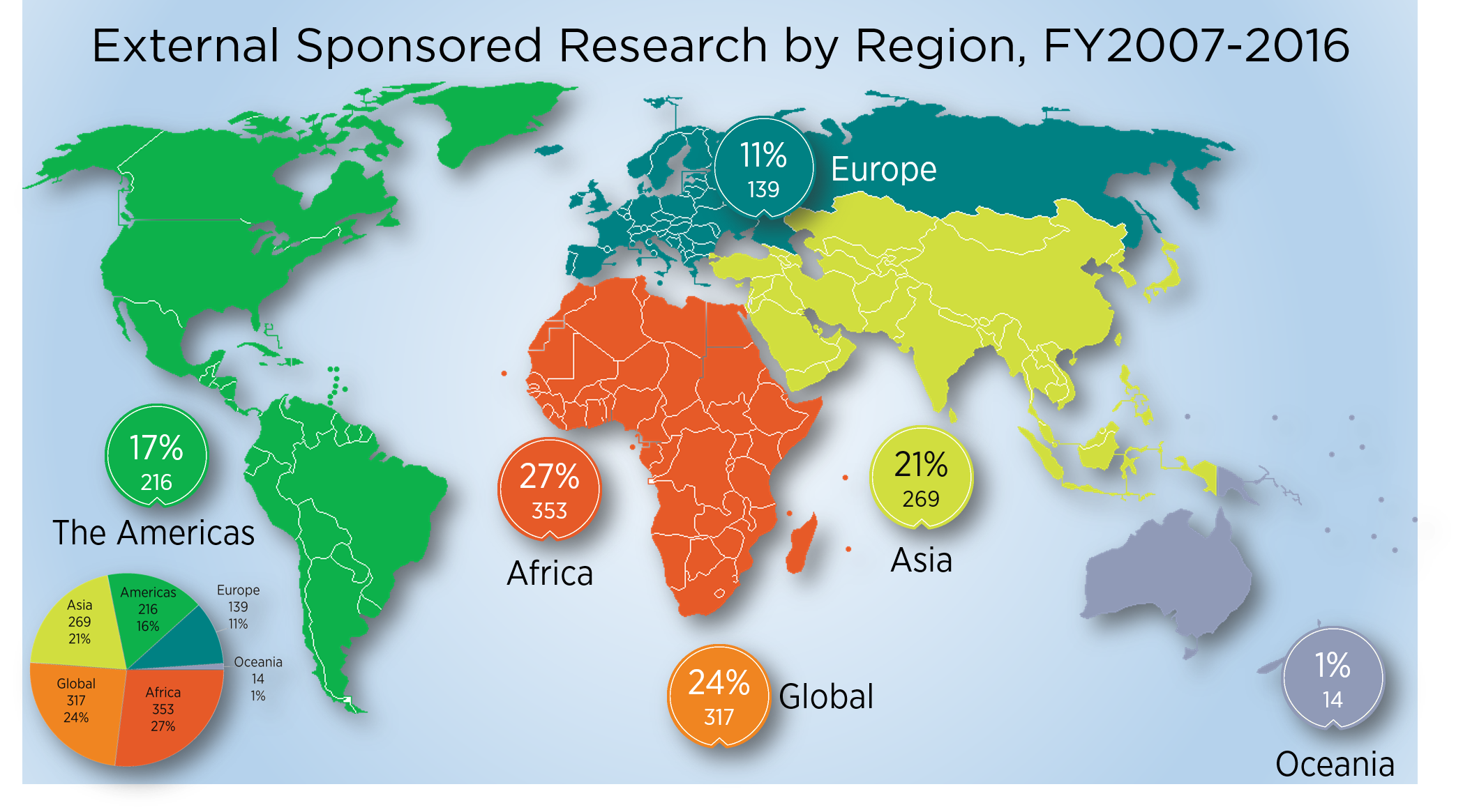 Map: MSU External Sponsored Research Projects by Region 2007-2016. Africa 353 projects. Asia 269 projects. Americas 216 projects. Europe 139 projects. Oceania 14 projects. Global/Multi-Regional 317 projects.